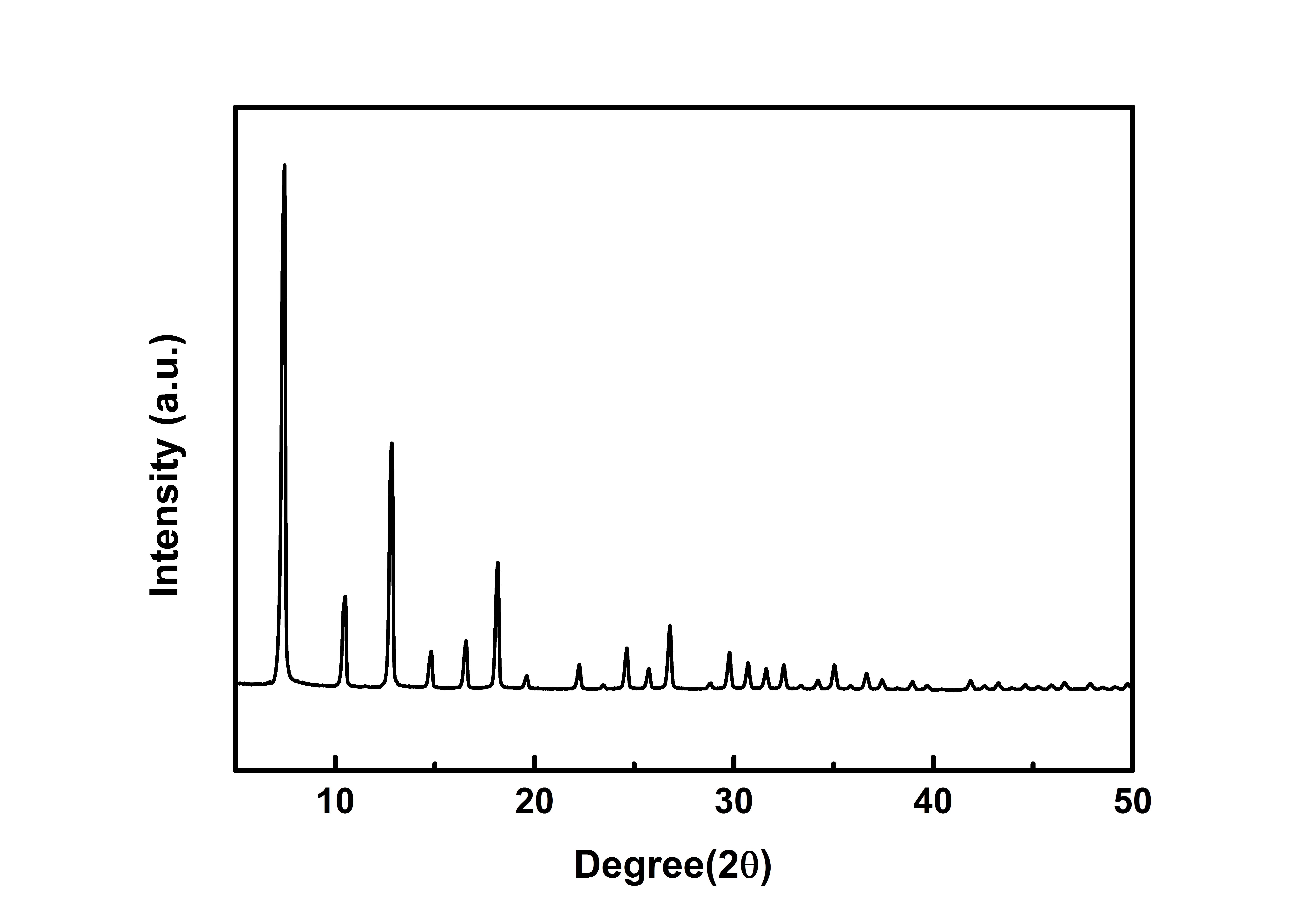 XRD-ZIF-8
