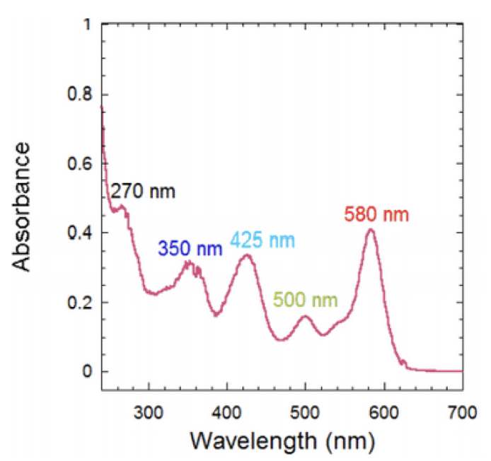 Typical Absorbance Spectrum of ACS Material FluoDots