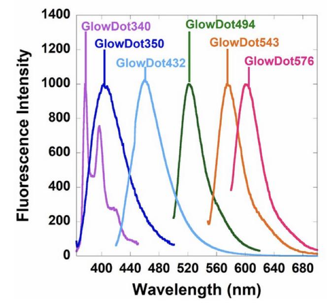 Fluorescence Spectra GlowDot