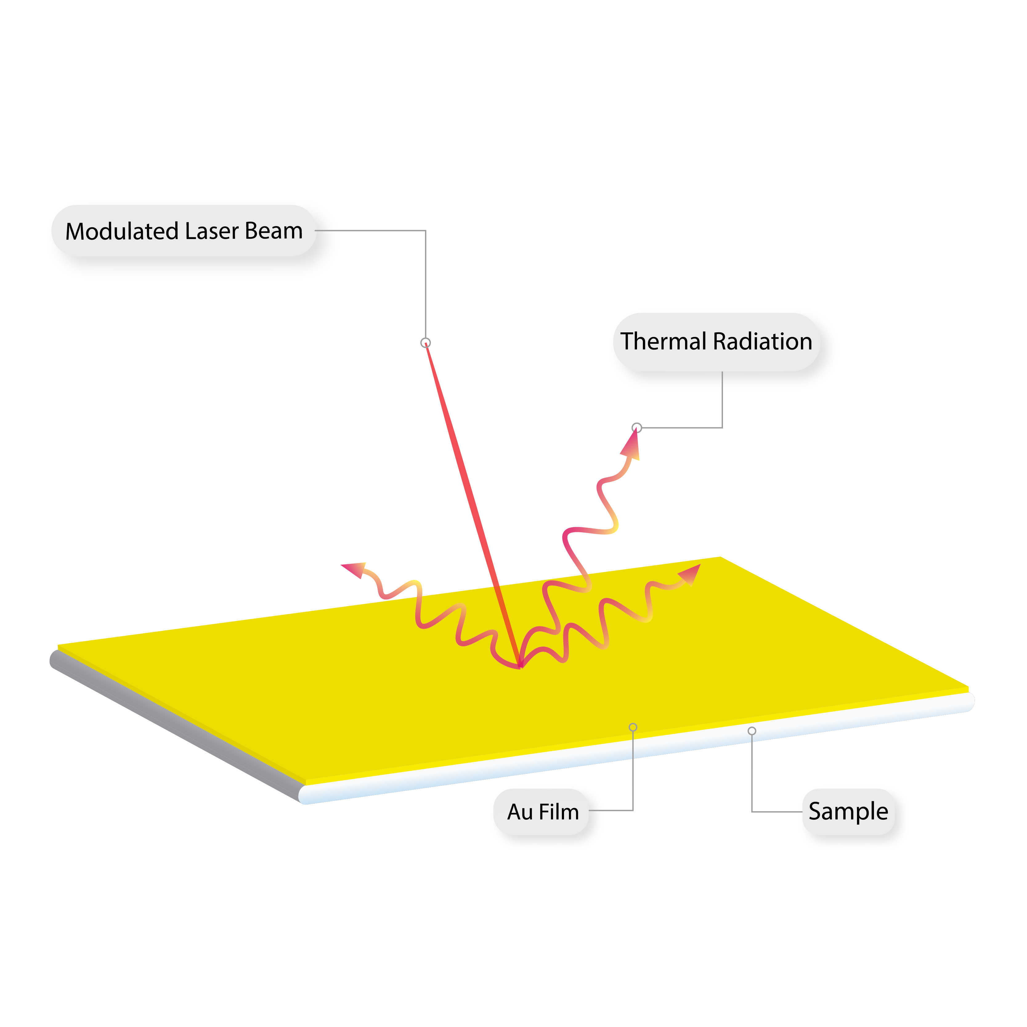 Schematic of Typical Thermal Testing Method_Photothermal