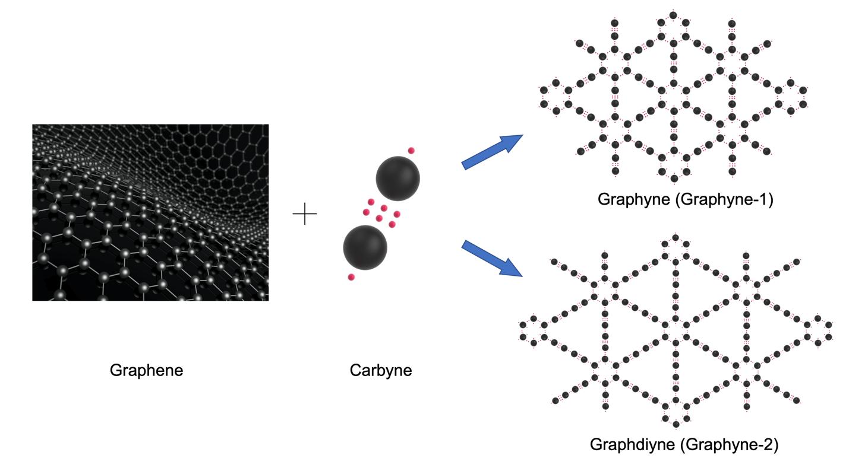 graphene and graphyne bonds