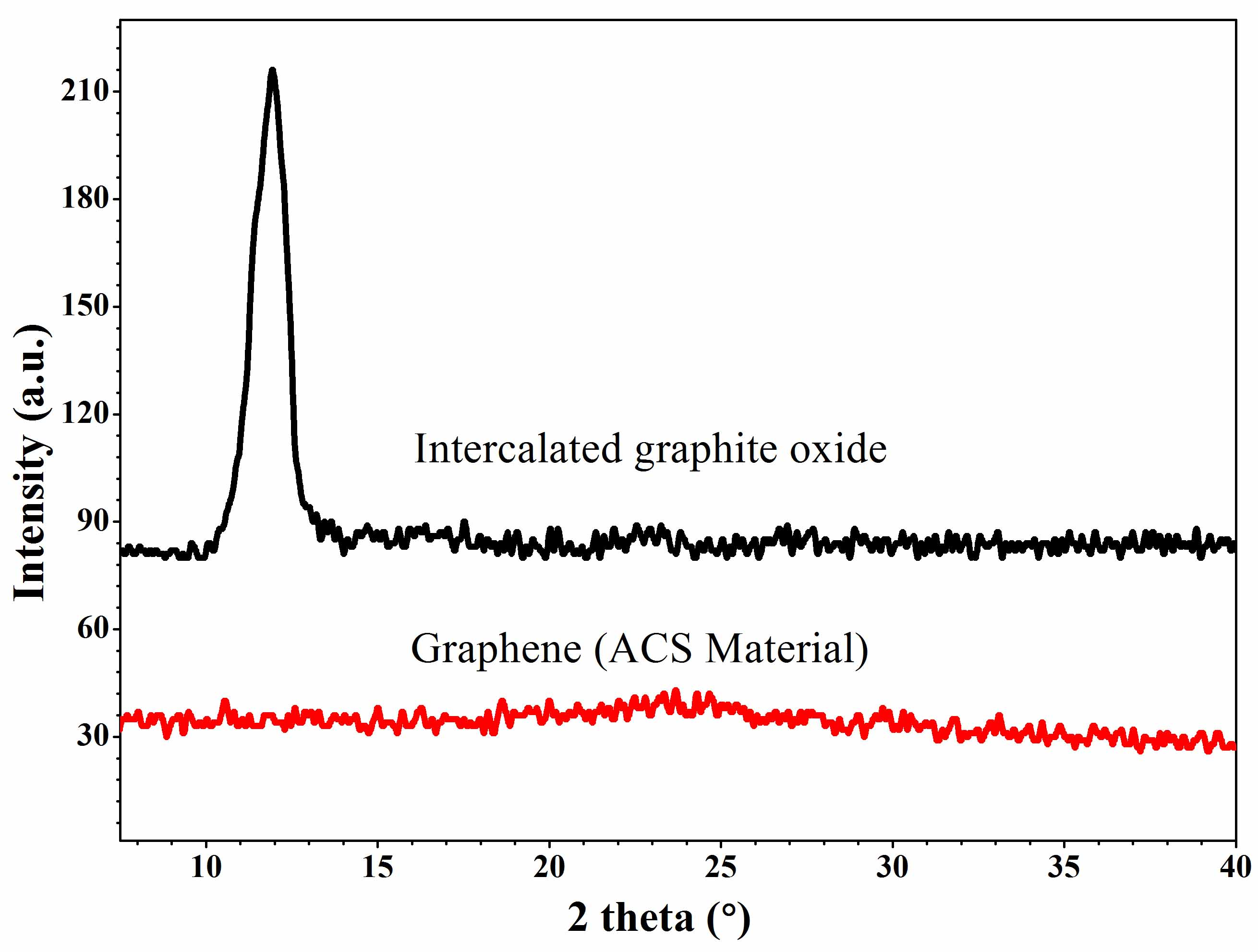XRD Patterns of Single Layer Graphene (ACS Material-Graphene Factory)